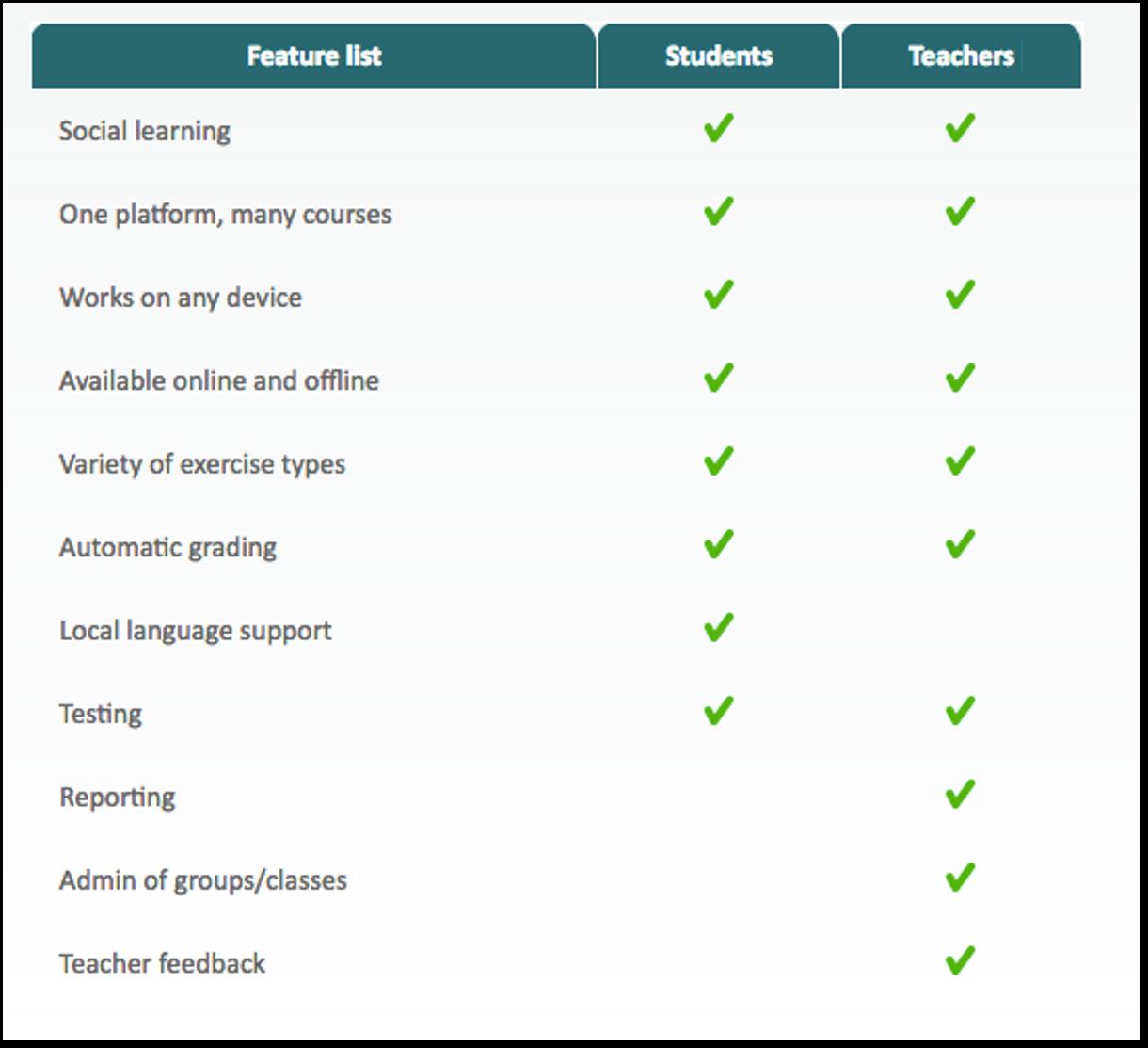 Learn Social Features List